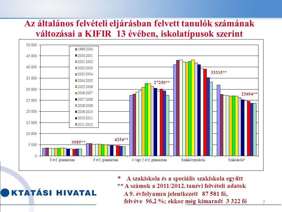 Az általános felvételi eljárásban felvett tanulók számának változásai a KIFIR 13 évében, iskolatípusok szerint