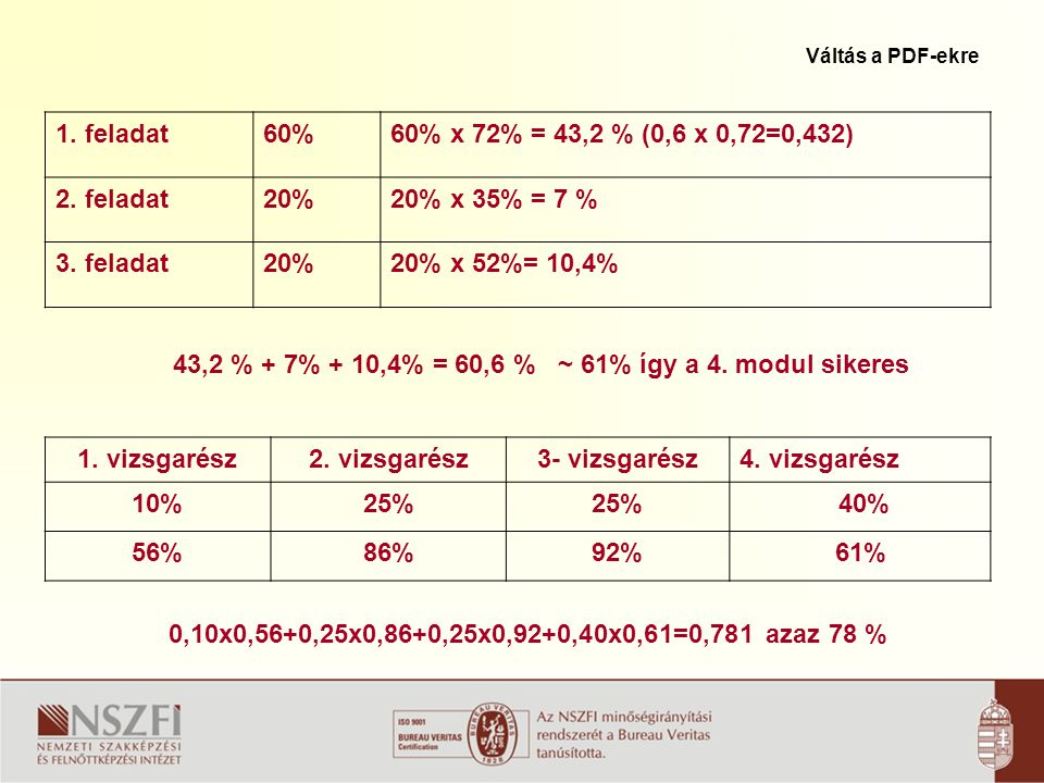 1. vizsgarész 2. vizsgarész 3- vizsgarész 10% 25% 40% 56% 86% 92% 61%