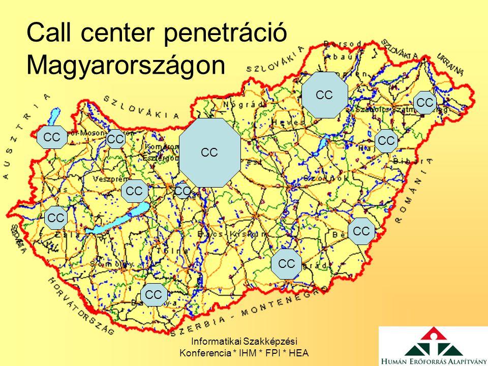Call center penetráció Magyarországon
