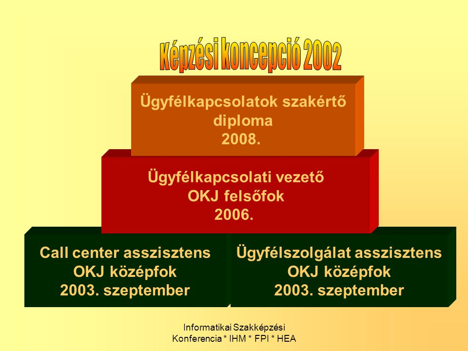 Képzési koncepció 2002 Ügyfélkapcsolatok szakértő diploma 2008.