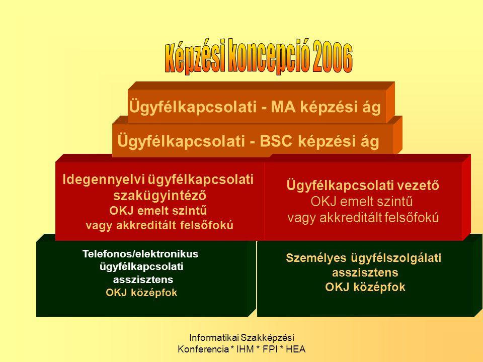 Képzési koncepció 2006 Ügyfélkapcsolati - MA képzési ág