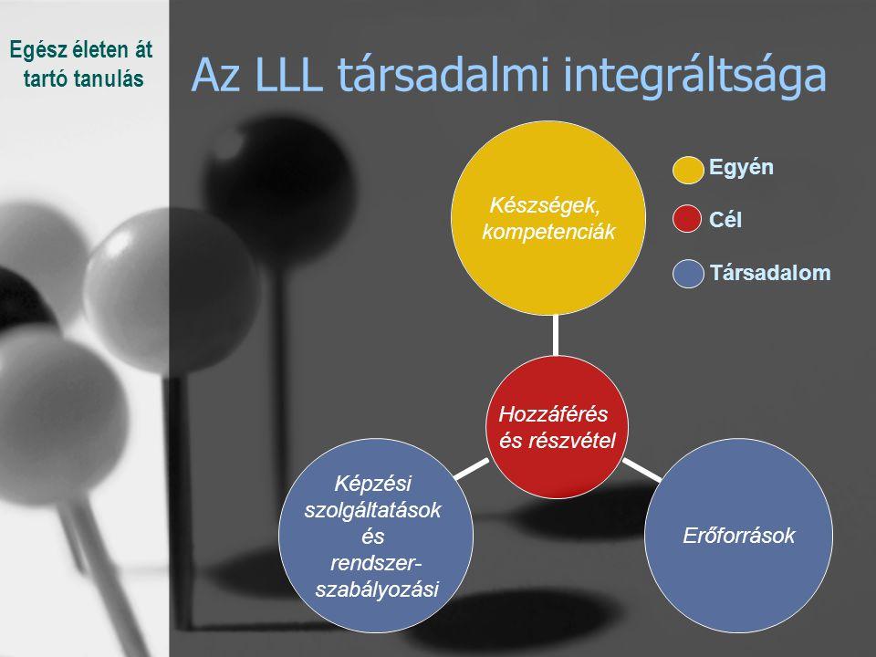 Az LLL társadalmi integráltsága