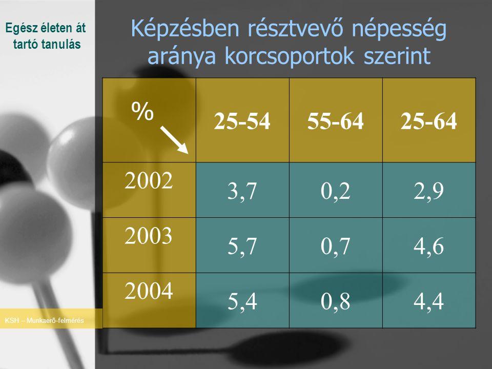 Képzésben résztvevő népesség aránya korcsoportok szerint