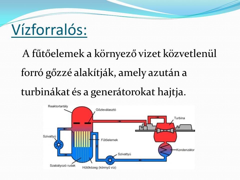 Vízforralós: A fűtőelemek a környező vizet közvetlenül forró gőzzé alakítják, amely azután a turbinákat és a generátorokat hajtja.