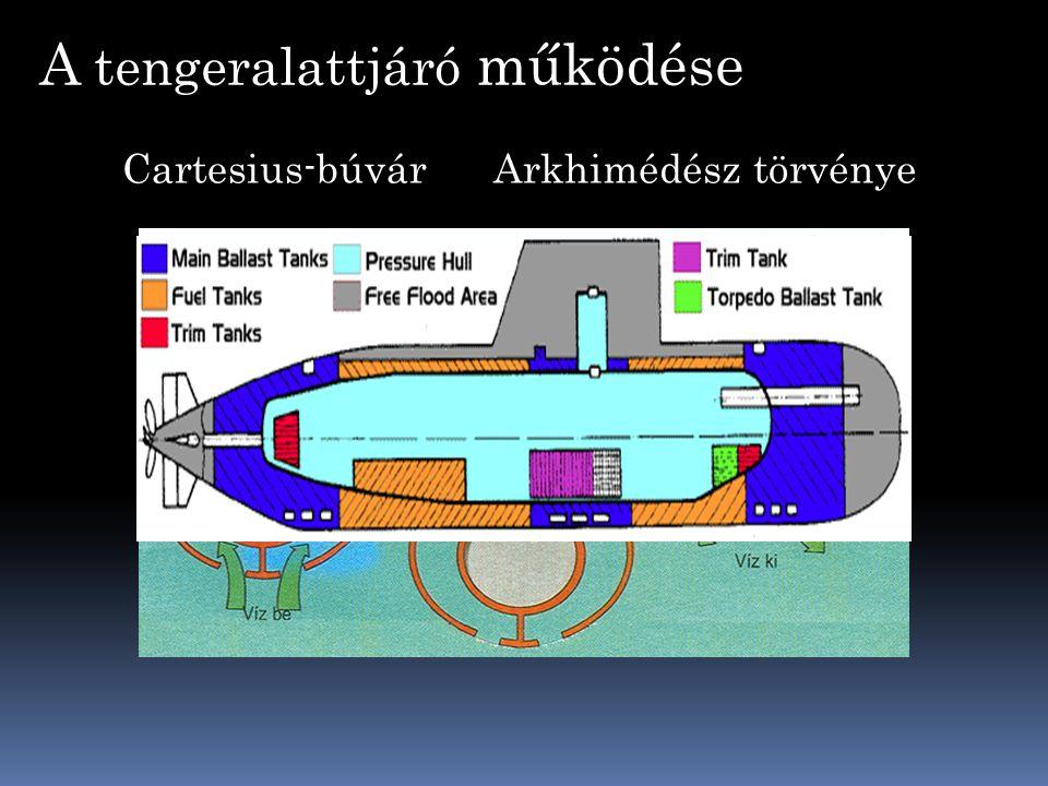 A tengeralattjáró működése