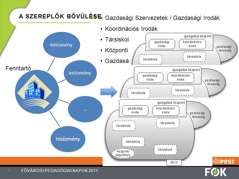Gazdasági Szervezetek / Gazdasági Irodák Koordinációs Irodák