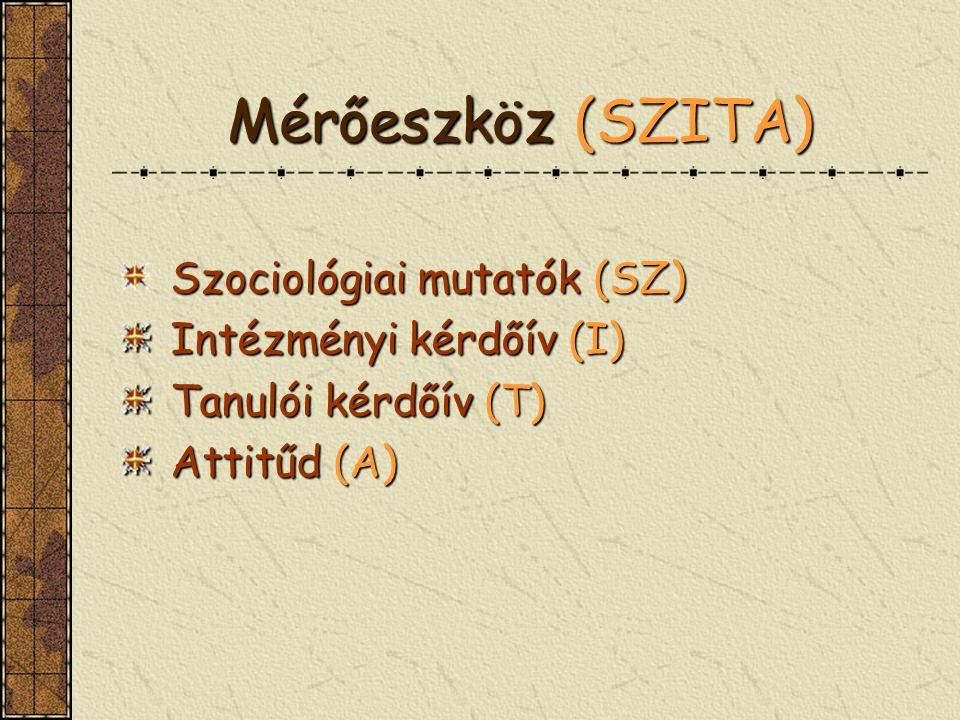 Mérőeszköz (SZITA) Szociológiai mutatók (SZ) Intézményi kérdőív (I)