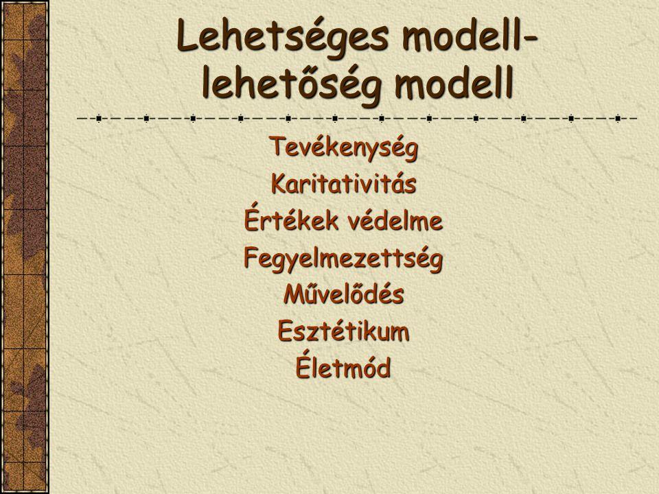 Lehetséges modell- lehetőség modell