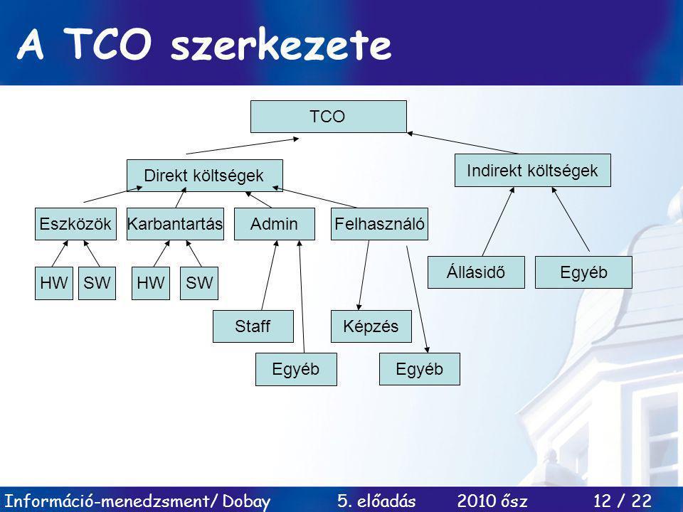 A TCO szerkezete TCO Indirekt költségek Direkt költségek Eszközök