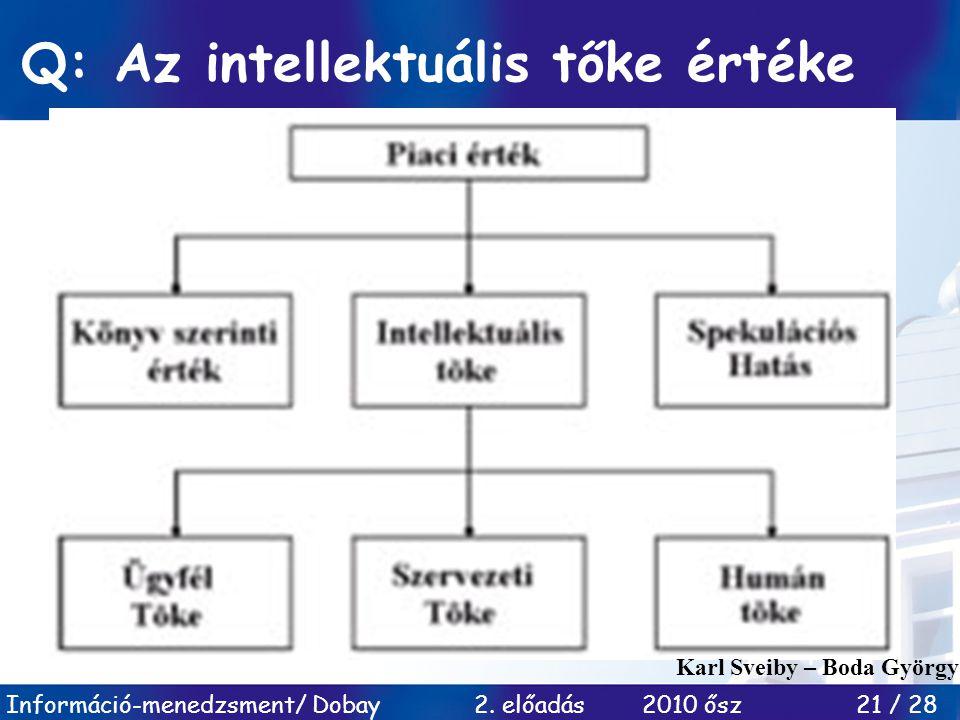 Q: Az intellektuális tőke értéke