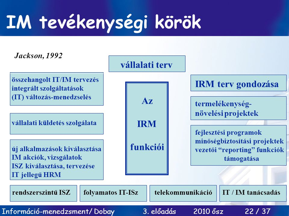 IM tevékenységi körök vállalati terv IRM terv gondozása Az IRM