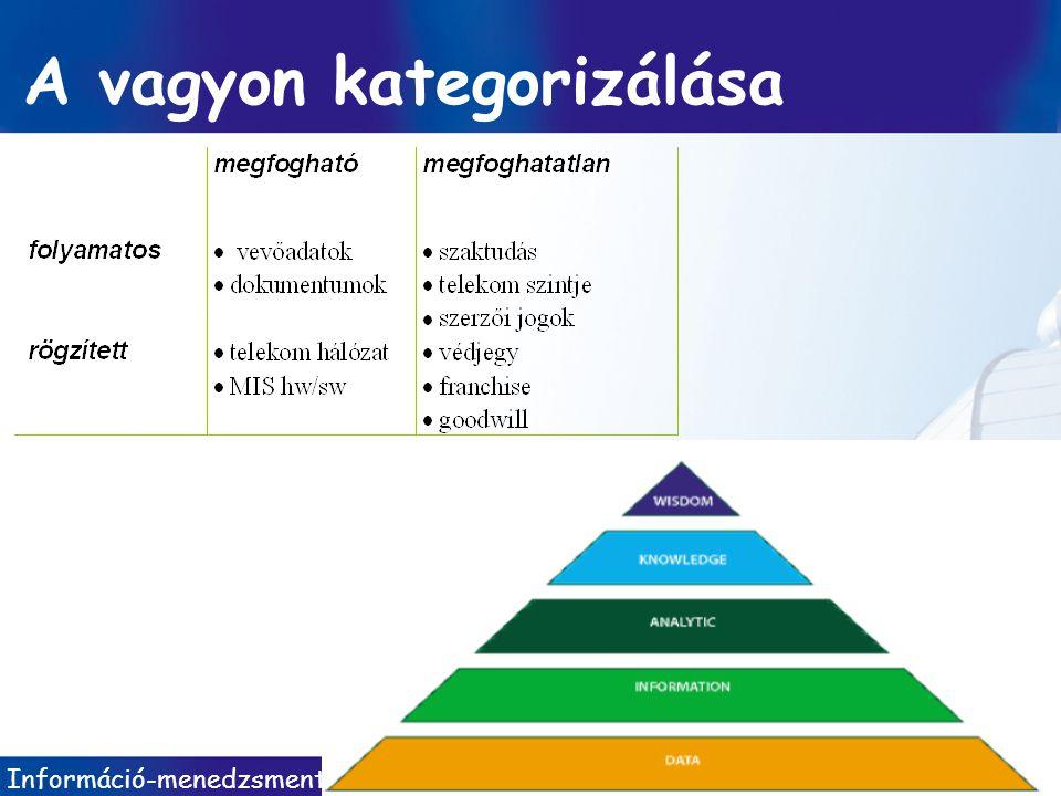 A vagyon kategorizálása