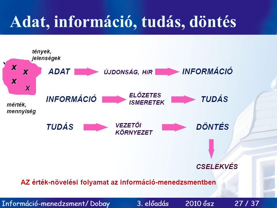 Adat, információ, tudás, döntés