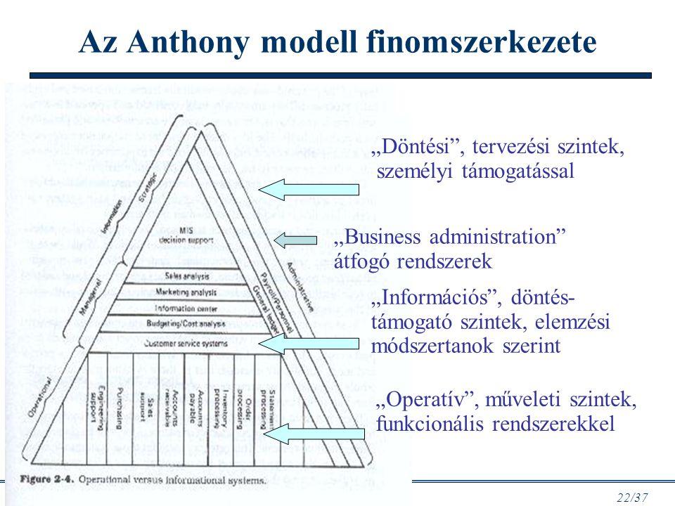 Az Anthony modell finomszerkezete