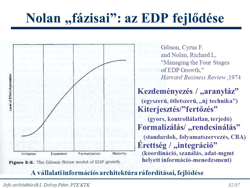 """Nolan """"fázisai : az EDP fejlődése"""