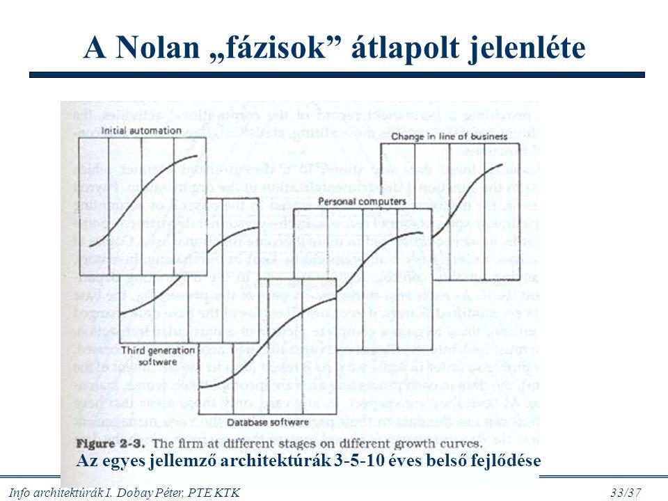 """A Nolan """"fázisok átlapolt jelenléte"""