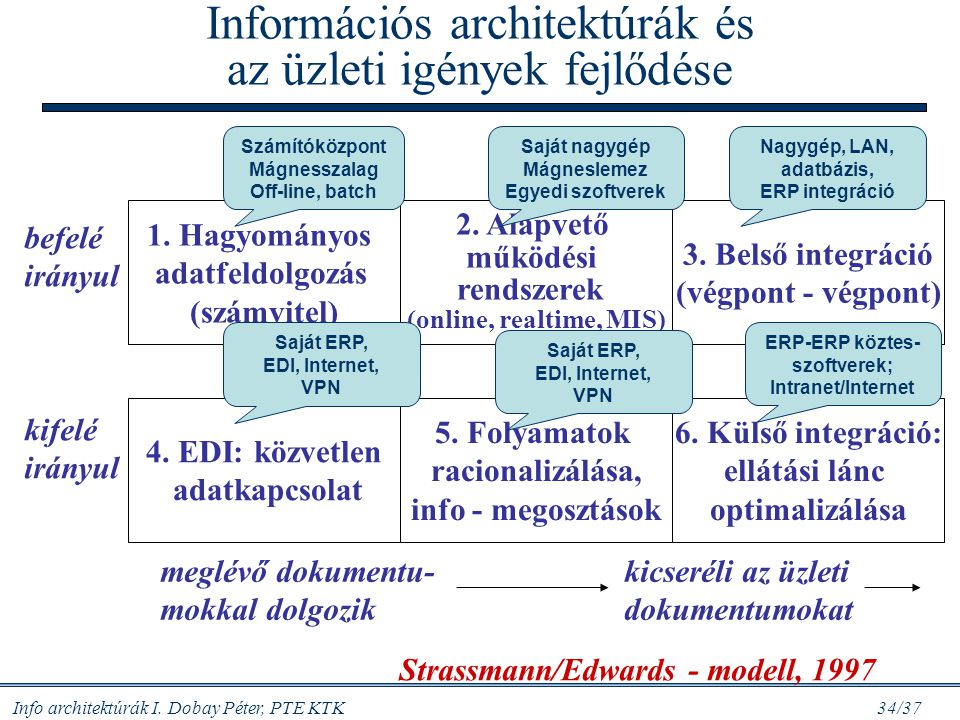 Információs architektúrák és az üzleti igények fejlődése