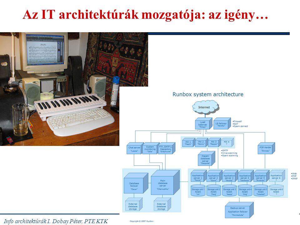 Az IT architektúrák mozgatója: az igény…