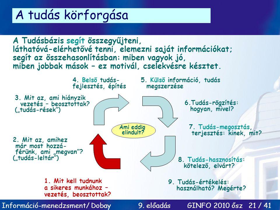 A tudás körforgása
