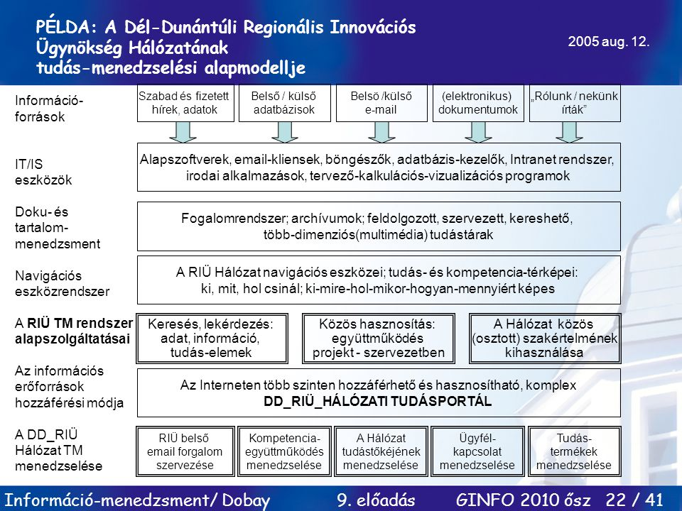 PÉLDA: A Dél-Dunántúli Regionális Innovációs Ügynökség Hálózatának tudás-menedzselési alapmodellje