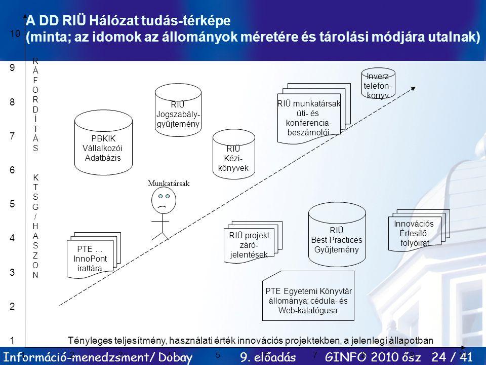 A DD RIÜ Hálózat tudás-térképe (minta; az idomok az állományok méretére és tárolási módjára utalnak)