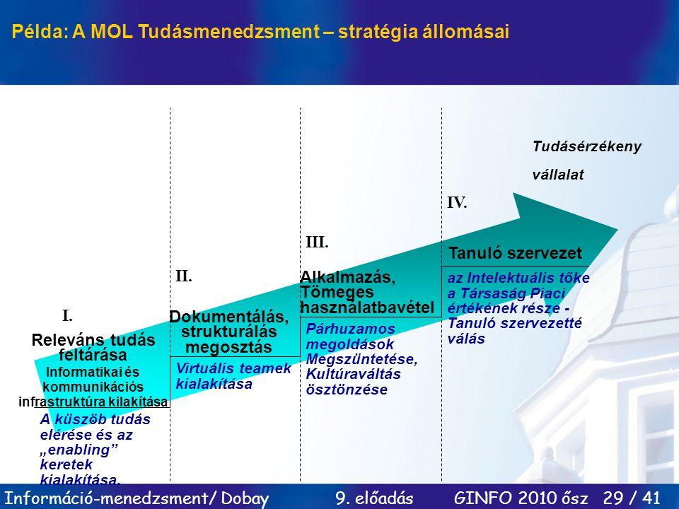 Példa: A MOL Tudásmenedzsment – stratégia állomásai