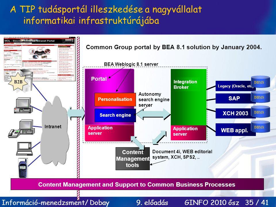 A TIP tudásportál illeszkedése a nagyvállalat informatikai infrastruktúrájába