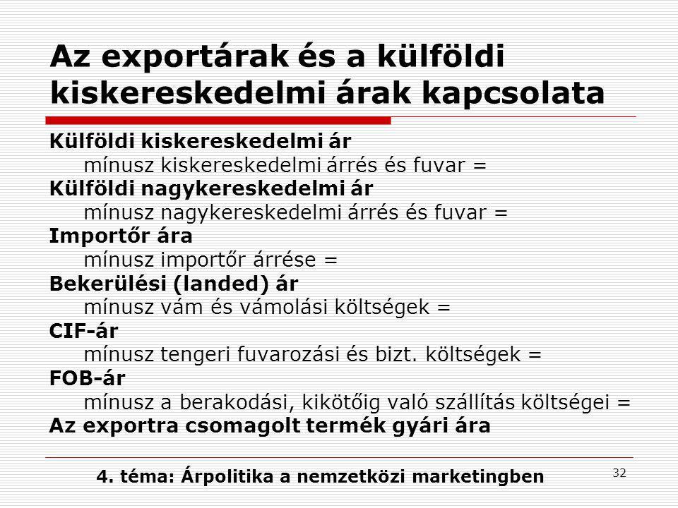Az exportárak és a külföldi kiskereskedelmi árak kapcsolata