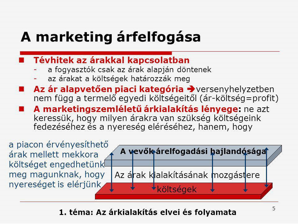 A marketing árfelfogása