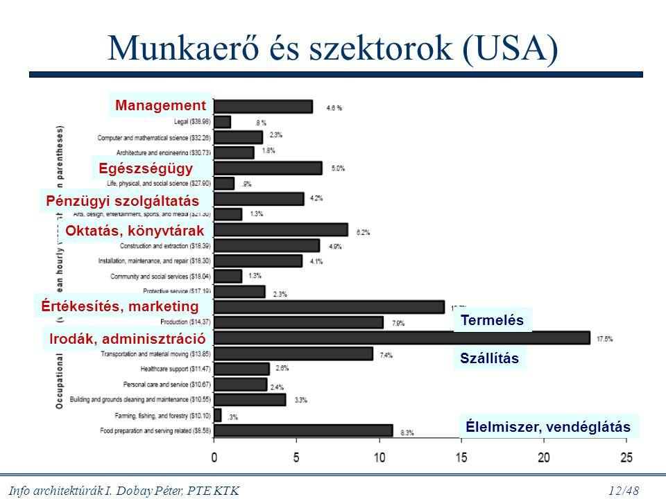 Munkaerő és szektorok (USA)