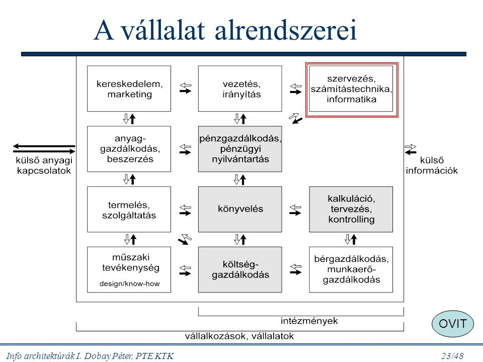A vállalat alrendszerei