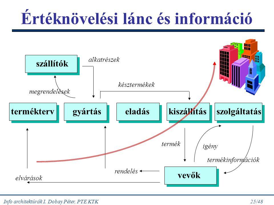 Értéknövelési lánc és információ