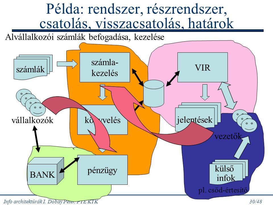 Példa: rendszer, részrendszer, csatolás, visszacsatolás, határok