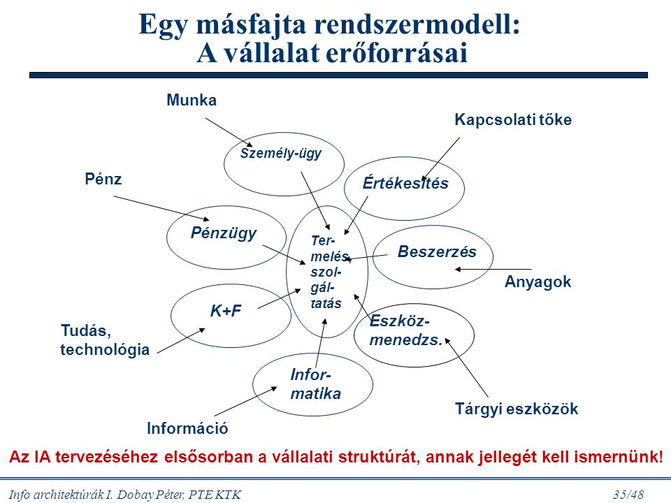 Egy másfajta rendszermodell: A vállalat erőforrásai