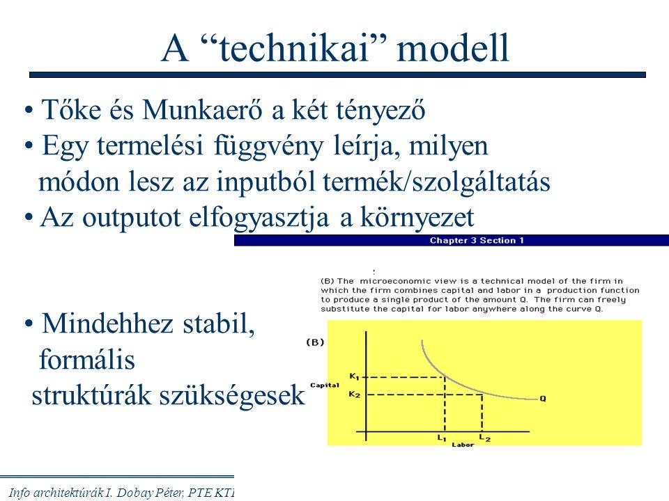 A technikai modell Tőke és Munkaerő a két tényező