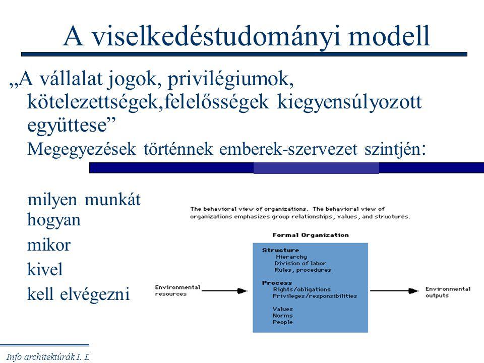 A viselkedéstudományi modell