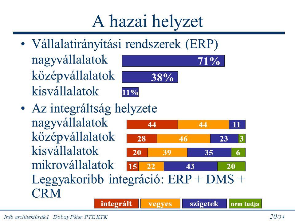 A hazai helyzet Vállalatirányítási rendszerek (ERP) nagyvállalatok középvállalatok kisvállalatok.