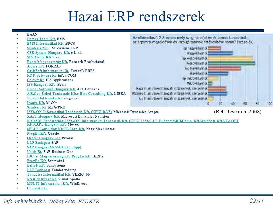 Hazai ERP rendszerek (Bell Research, 2008) BAAN Datorg Team Kft. BMS