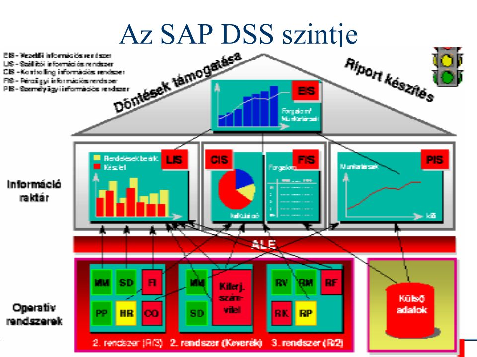 Az SAP DSS szintje