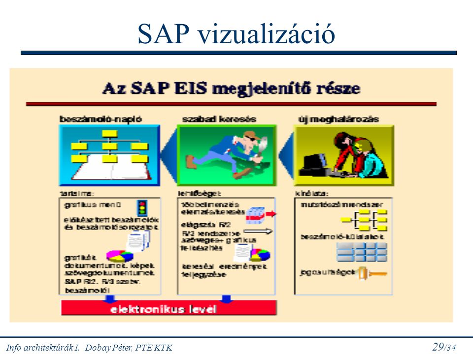 SAP vizualizáció