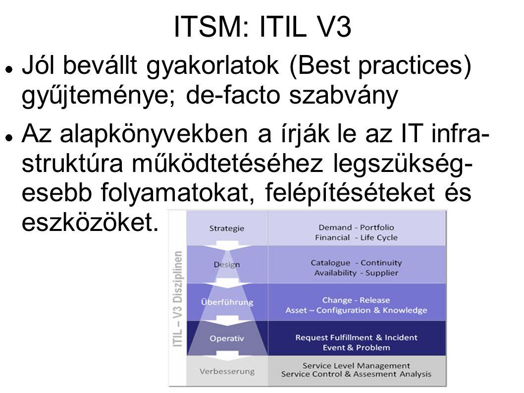 ITSM: ITIL V3 Jól bevállt gyakorlatok (Best practices) gyűjteménye; de-facto szabvány.