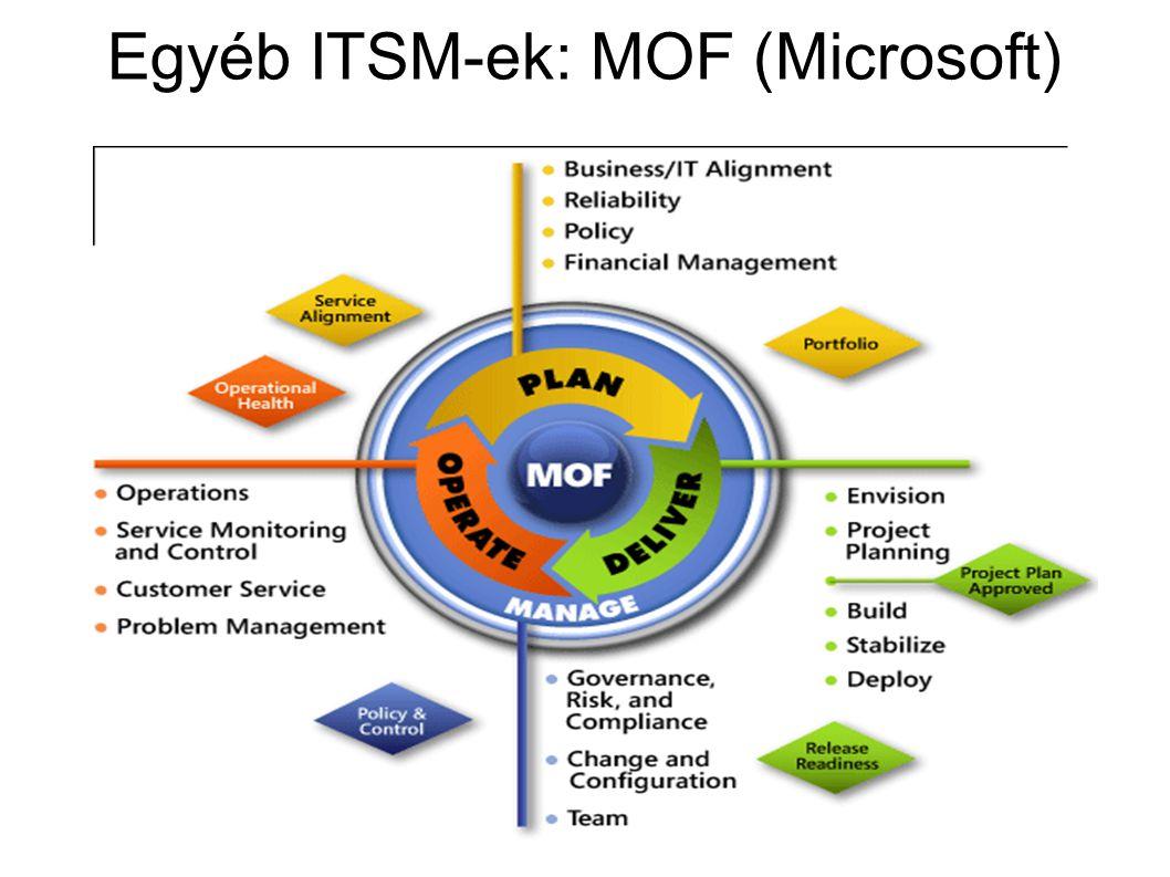 Egyéb ITSM-ek: MOF (Microsoft)