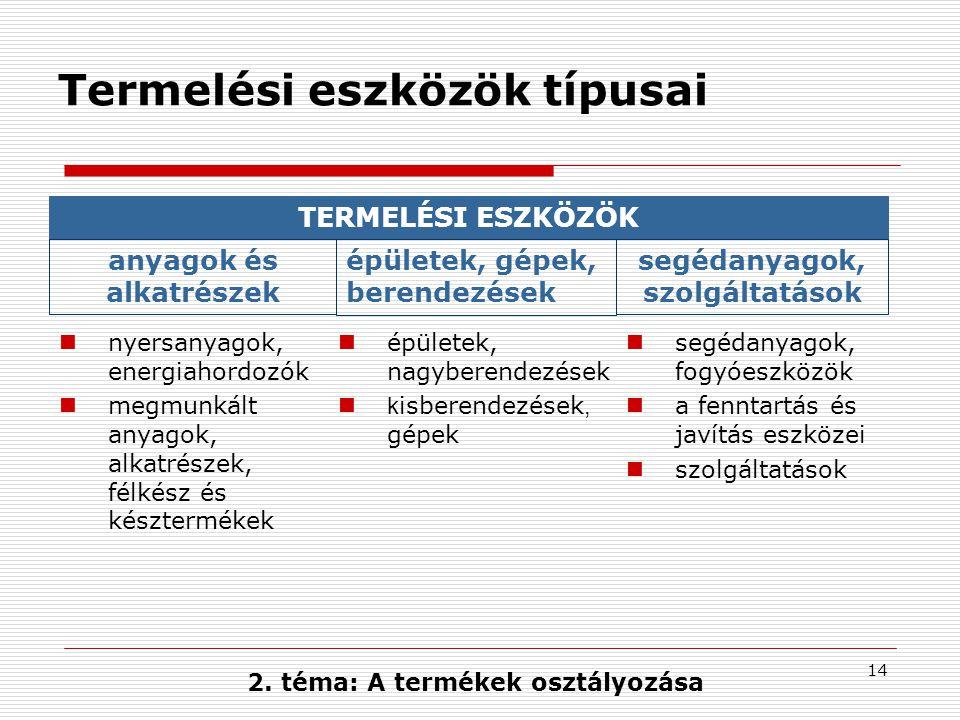 Termelési eszközök típusai