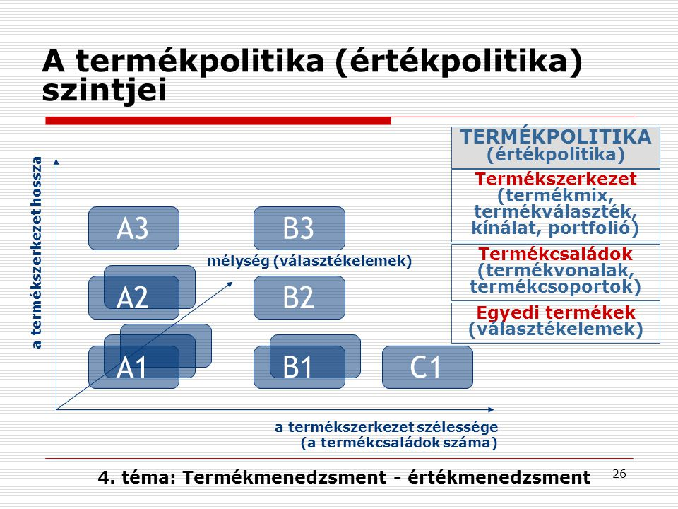 A termékpolitika (értékpolitika) szintjei