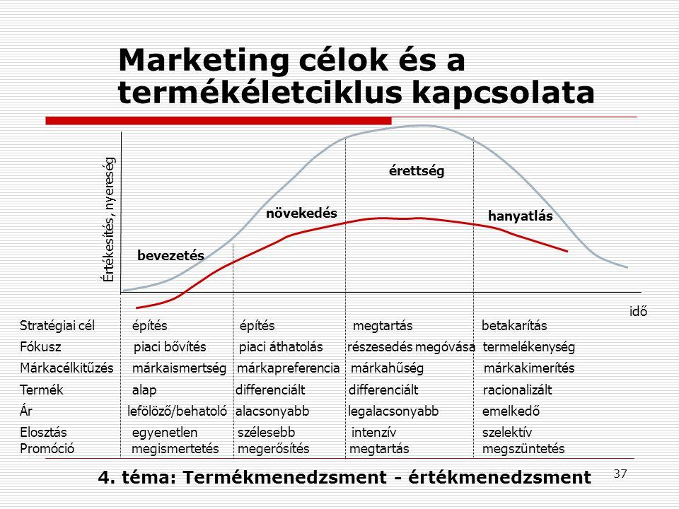 Marketing célok és a termékéletciklus kapcsolata
