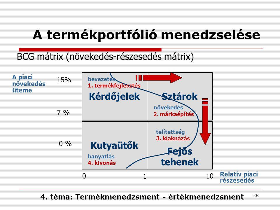 A termékportfólió menedzselése
