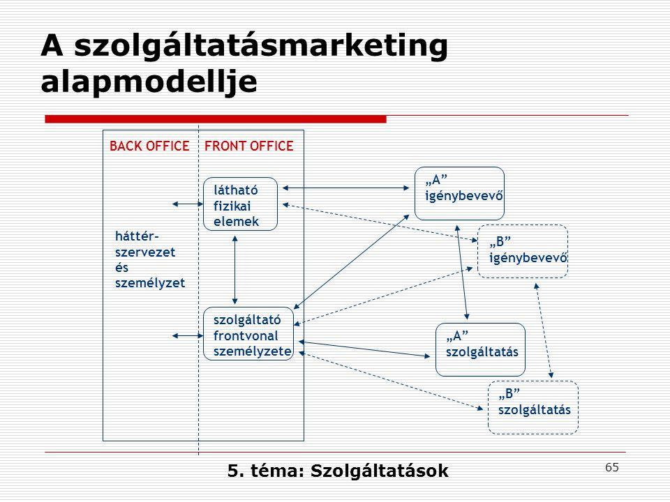 A szolgáltatásmarketing alapmodellje