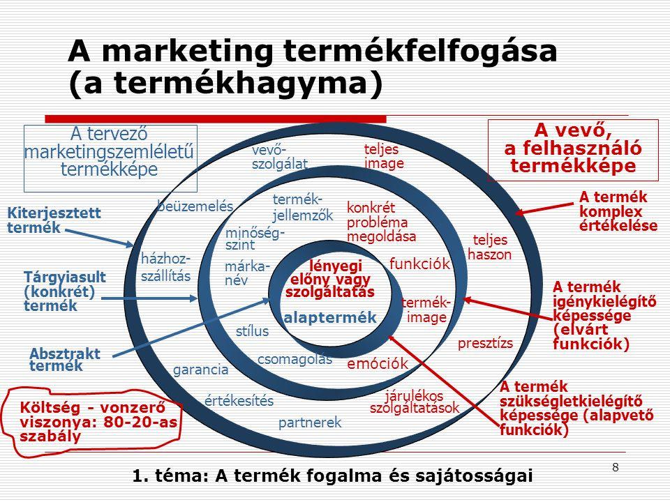 A marketing termékfelfogása (a termékhagyma)
