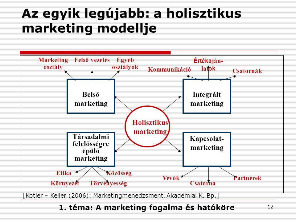 Az egyik legújabb: a holisztikus marketing modellje