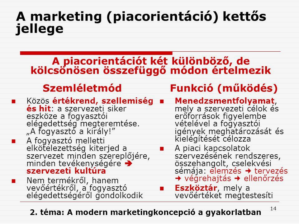 A marketing (piacorientáció) kettős jellege